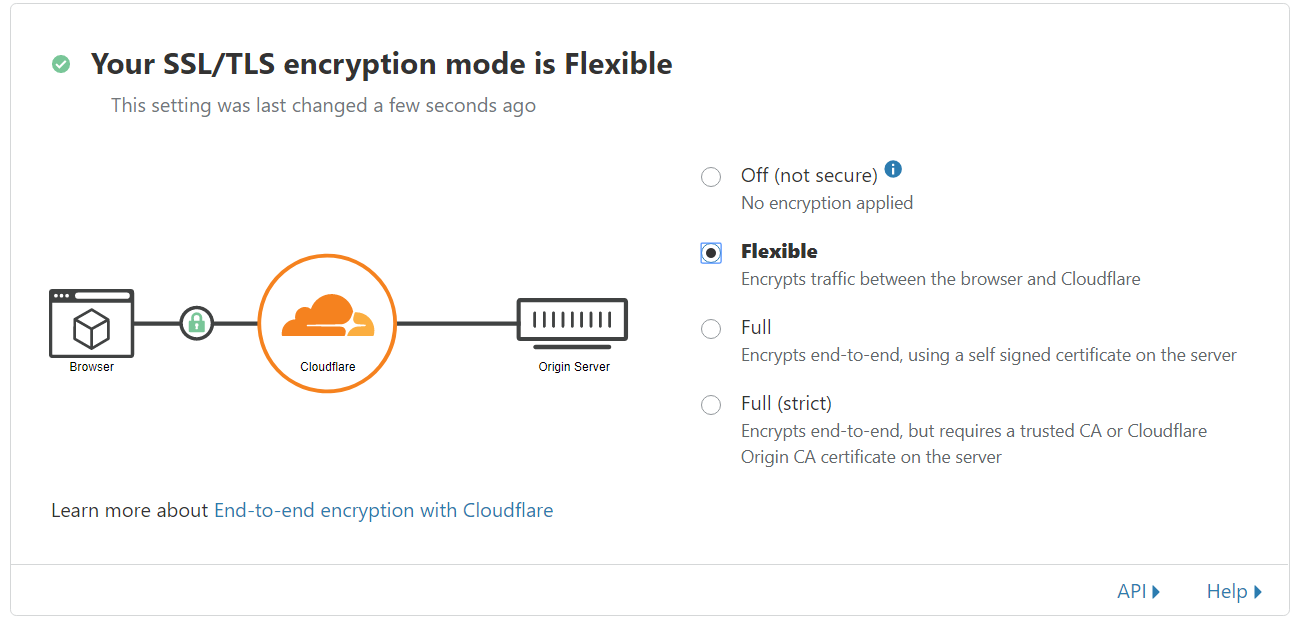 Kostenloser Ssl Schutz Per Cloudflare Webhosting Vergleich